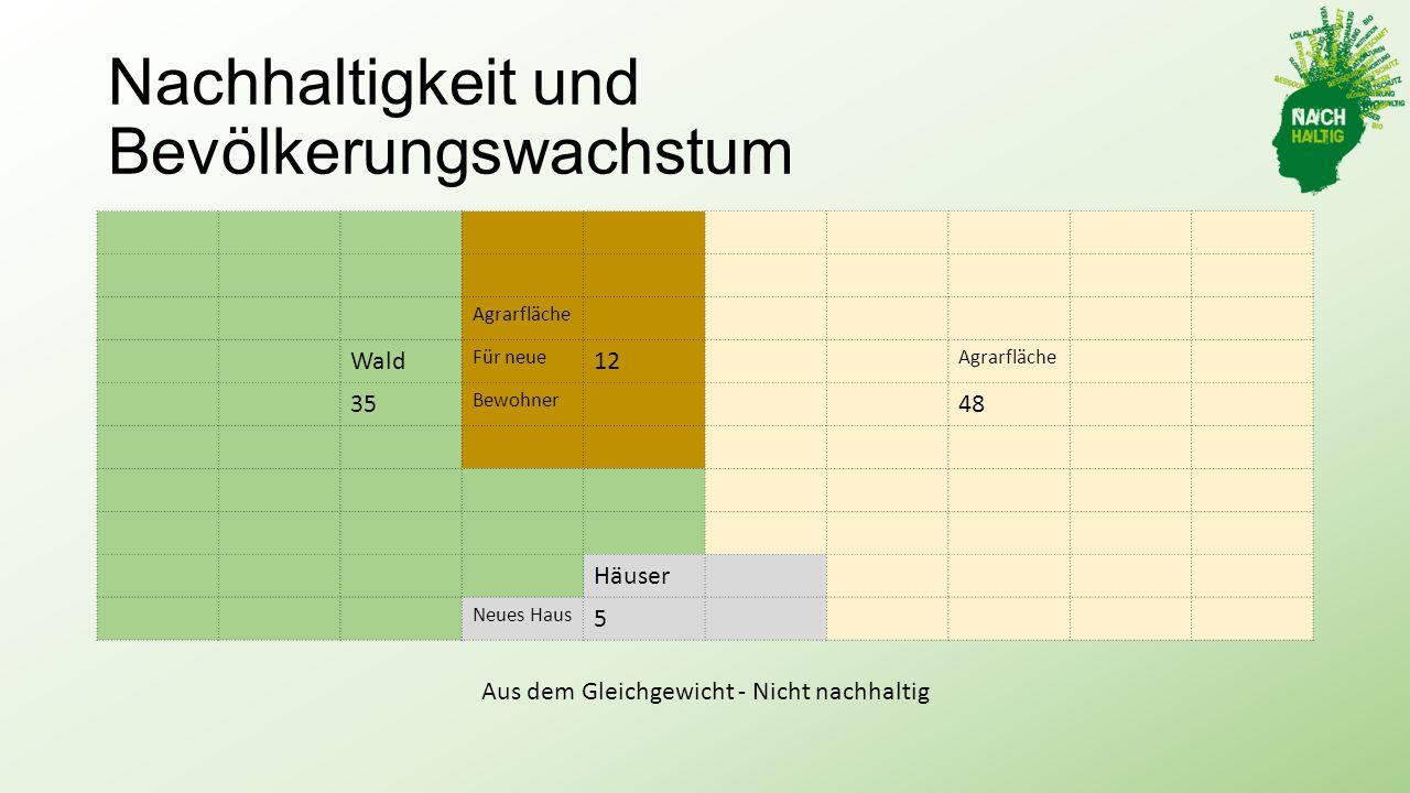 Nachhaltigkeit und Bevölkerungswachstum Agrarfläche Wald Für neue 12 Agrarfläche 35 Bewohner 48 Häuser Neues Haus 5 Aus dem Gleichgewicht - Nicht nachhaltig