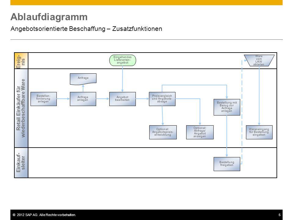 ©2012 SAP AG. Alle Rechte vorbehalten.5 Ablaufdiagramm Angebotsorientierte Beschaffung – Zusatzfunktionen Bestellan- forderung anlegen Anfrage anlegen