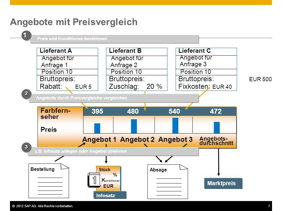 ©2012 SAP AG. Alle Rechte vorbehalten.7 Angebote mit Preisvergleich Farbfern- seher Preis Marktpreis Preis und Konditionen bestimmen 11 Lieferant B An