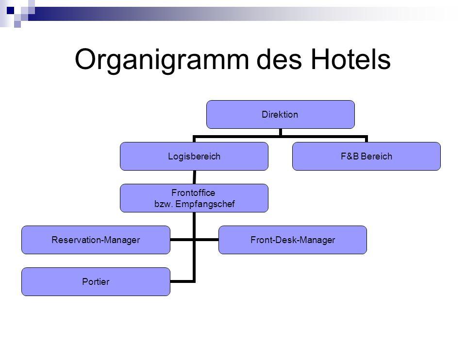 Organigramm des Hotels Direktion Logisbereich Frontoffice bzw. Empfangschef Reservation- Manager Front-Desk- Manager Portier F&B Bereich