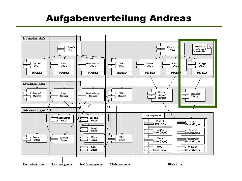 Aufgabenverteilung Andreas