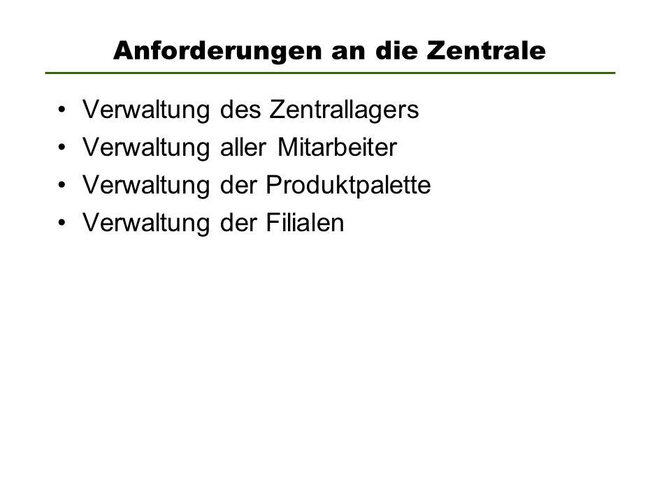 Anforderungen an die Zentrale Verwaltung des Zentrallagers Verwaltung aller Mitarbeiter Verwaltung der Produktpalette Verwaltung der Filialen