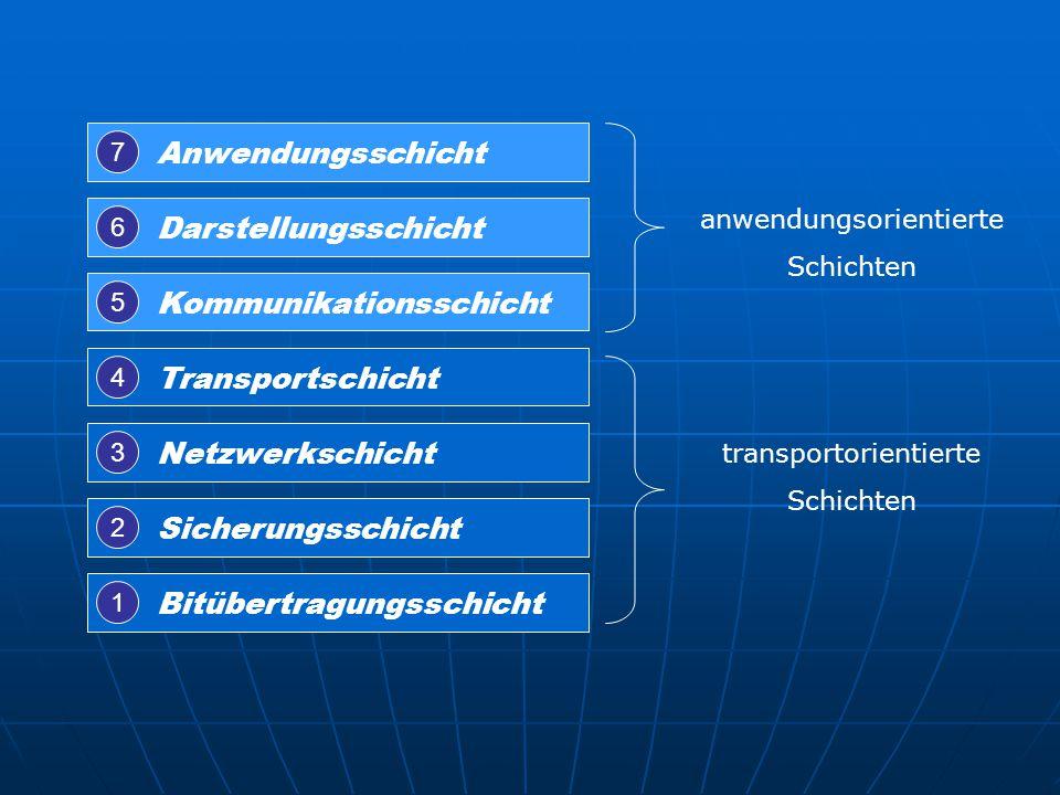 Anwendungsschicht Darstellungsschicht Kommunikationsschicht Transportschicht Netzwerkschicht Sicherungsschicht Bitübertragungsschicht 1 2 3 4 5 6 7 an