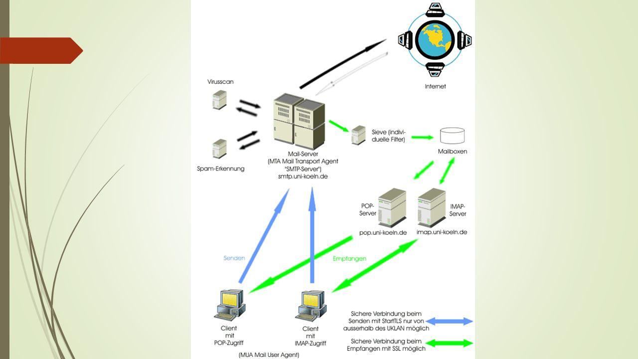 Mailserver  Der Mailserver oder MTA (Mail Transport Agent) ist die Schnittstelle zwischen dem Client bzw.