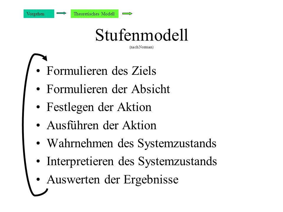 Stufenmodell (nach Norman) Formulieren des Ziels Formulieren der Absicht Festlegen der Aktion Ausführen der Aktion Wahrnehmen des Systemzustands Interpretieren des Systemzustands Auswerten der Ergebnisse VorgehenTheoretisches Modell