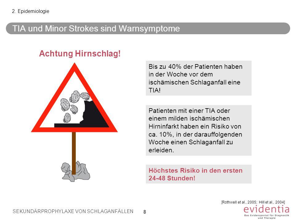 TIA und Minor Strokes sind Warnsymptome 2. Epidemiologie Bis zu 40% der Patienten haben in der Woche vor dem ischämischen Schlaganfall eine TIA! Patie
