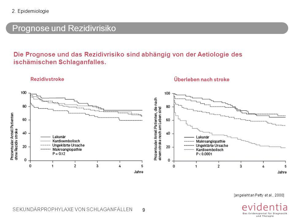 Prognose und Rezidivrisiko 2. Epidemiologie [angeleht an Petty et al., 2000] Die Prognose und das Rezidivrisiko sind abhängig von der Aetiologie des i