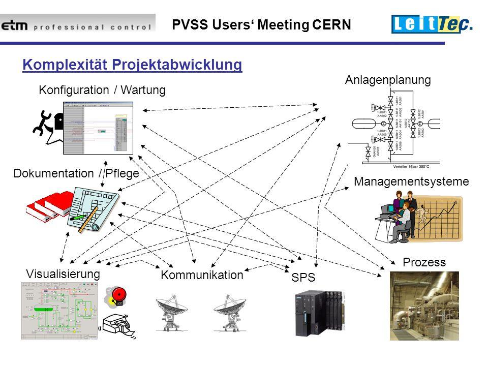 PVSS Users' Meeting CERN Konfiguration / Wartung Anlagenplanung Visualisierung Managementsysteme Dokumentation / Pflege SPS Prozess Kommunikation Komplexität Projektabwicklung