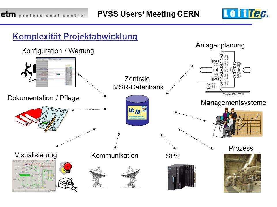 PVSS Users' Meeting CERN Konfiguration / Wartung Anlagenplanung Visualisierung Managementsysteme Dokumentation / Pflege SPS Prozess Kommunikation Zentrale MSR-Datenbank Komplexität Projektabwicklung
