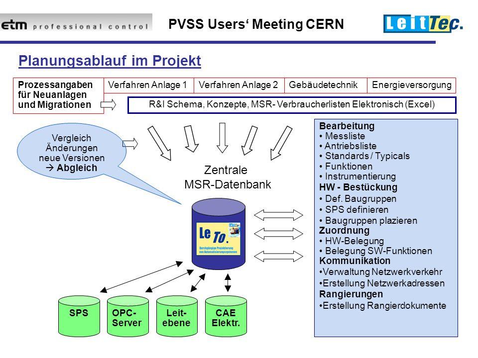 PVSS Users' Meeting CERN Bearbeitung Messliste Antriebsliste Standards / Typicals Funktionen Instrumentierung HW - Bestückung Def.