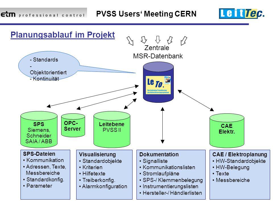 PVSS Users' Meeting CERN Planungsablauf im Projekt Zentrale MSR-Datenbank - Standards - Objektorientiert - Kontinuität Leitebene PVSS II SPS Siemens, Schneider SAIA / ABB SPS-Dateien Kommunikation Adressen, Texte, Messbereiche Standardkonfig.