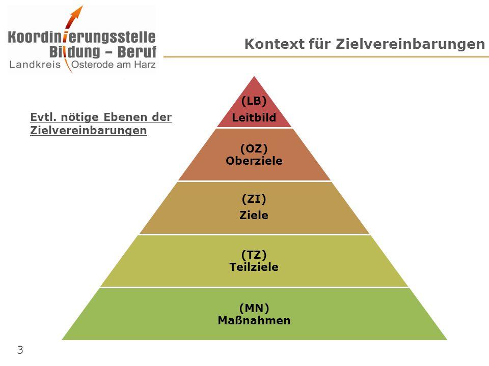 Ebe nen Kontext für Zielvereinbarungen (LB) Leitbild (OZ) Oberziele (ZI) Ziele (TZ) Teilziele (MN) Maßnahmen Evtl. nötige Ebenen der Zielvereinbarunge