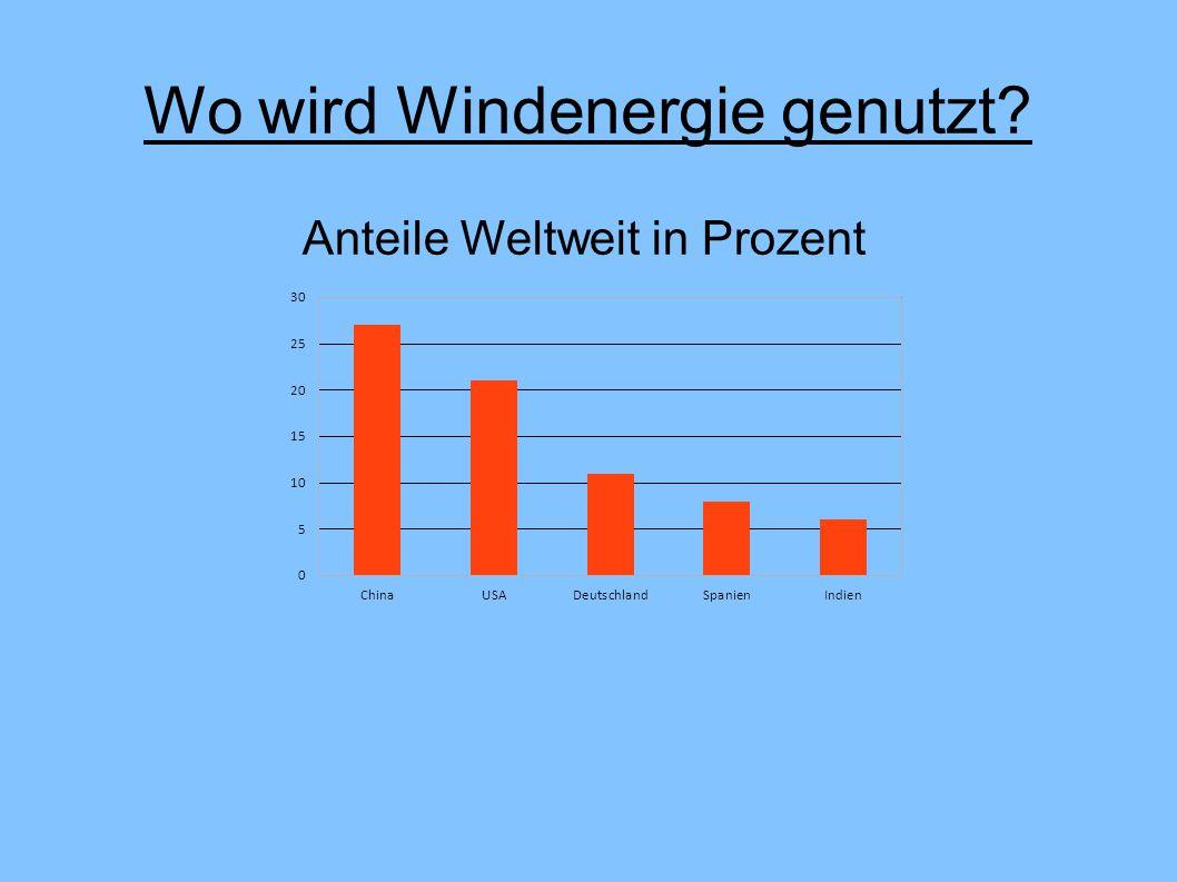 Wo wird Windenergie genutzt? Anteile Weltweit in Prozent