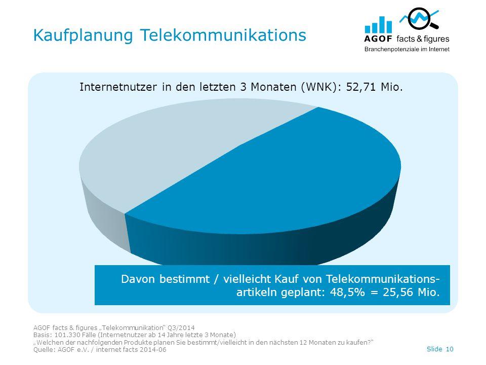 """Kaufplanung Telekommunikations AGOF facts & figures """"Telekommunikation Q3/2014 Basis: 101.330 Fälle (Internetnutzer ab 14 Jahre letzte 3 Monate) """"Welchen der nachfolgenden Produkte planen Sie bestimmt/vielleicht in den nächsten 12 Monaten zu kaufen? Quelle: AGOF e.V."""
