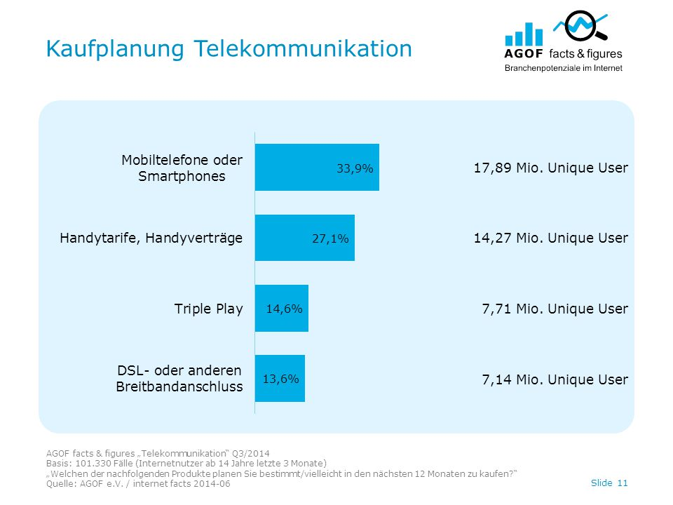 Kaufplanung Telekommunikation Slide 11 17,89 Mio. Unique User 14,27 Mio. Unique User 7,71 Mio. Unique User 7,14 Mio. Unique User AGOF facts & figures