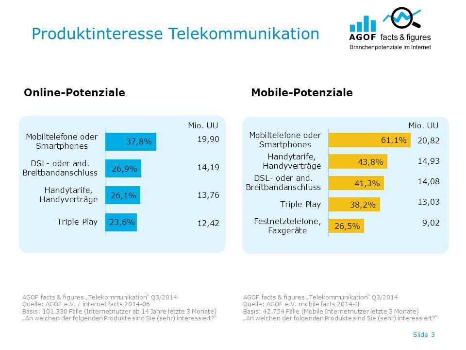 "Produktinteresse Telekommunikation Slide 3 Online-PotenzialeMobile-Potenziale AGOF facts & figures ""Telekommunikation Q3/2014 Quelle: AGOF e.V."