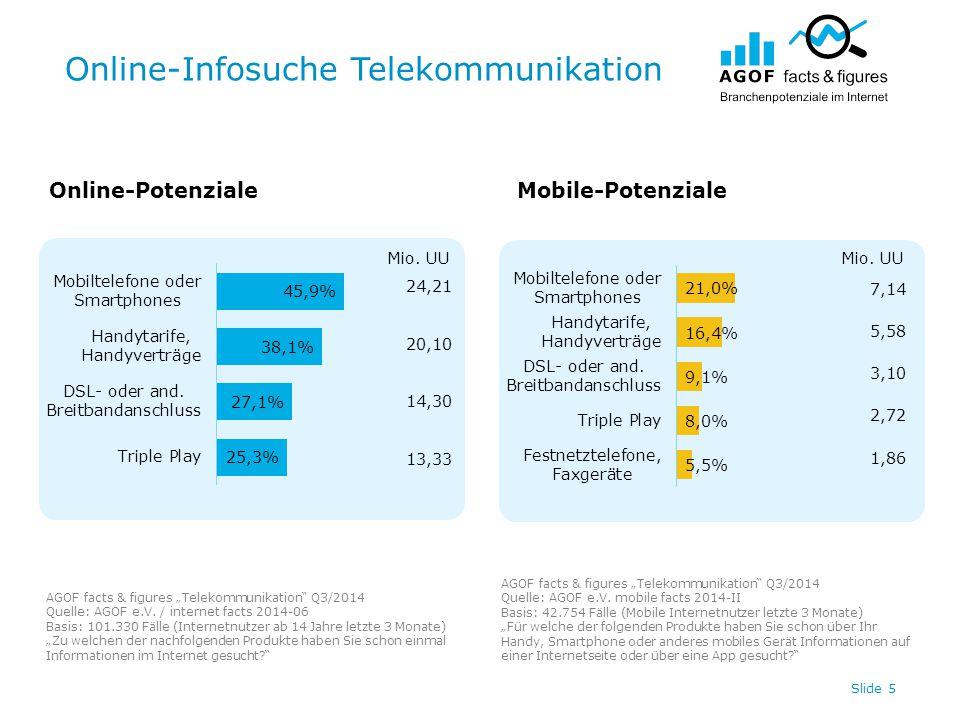 """Online-Infosuche Telekommunikation Slide 5 Online-PotenzialeMobile-Potenziale AGOF facts & figures """"Telekommunikation Q3/2014 Quelle: AGOF e.V."""