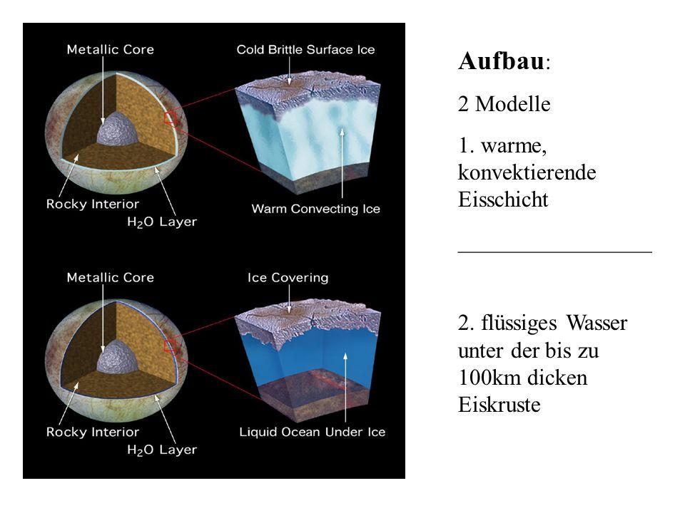 Atmosphäre Messung der Atmosphäre mit Hilfe der Bedeckung Nachweis: Radiosignal wurde an einer Schicht aus Elektronen oder anderen geladenen Teilchen gebrochen Entstehung -UV Strahlung von der Sonne -energetische Teilchen von Jupiters Magnetfeld eingefangen; treffen auf Europas Oberfläche u.