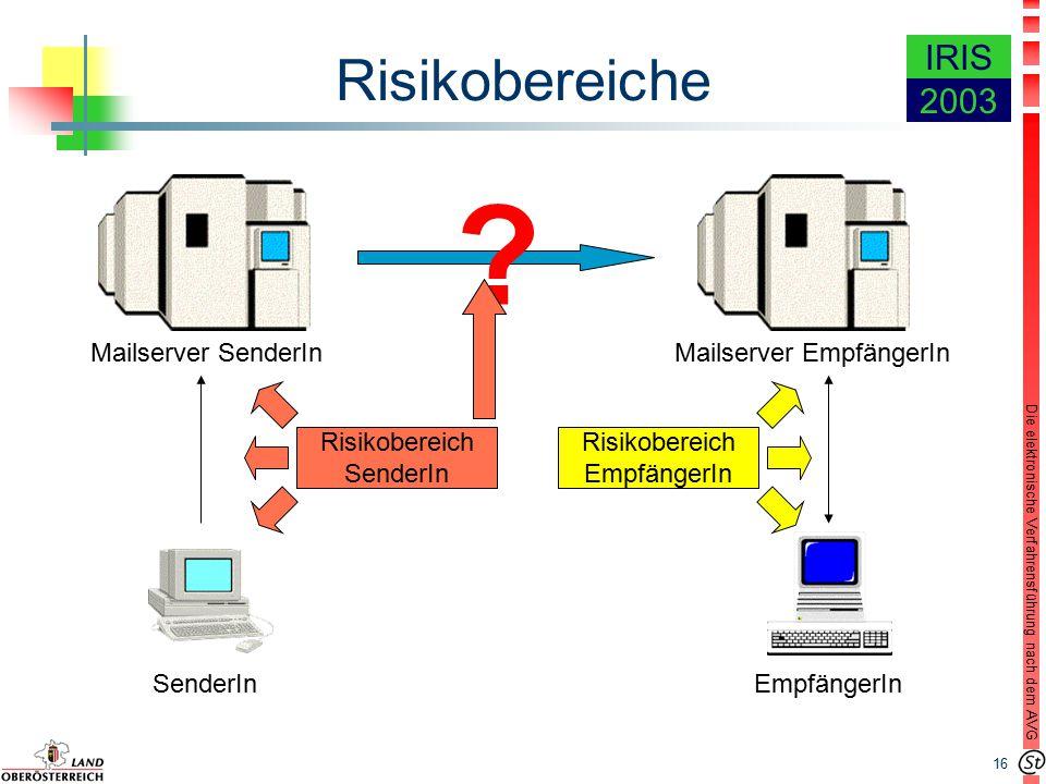 16 Die elektronische Verfahrensführung nach dem AVG IRIS 2003 Risikobereiche Mailserver SenderInMailserver EmpfängerIn SenderInEmpfängerIn Risikobereich SenderIn Risikobereich EmpfängerIn ?