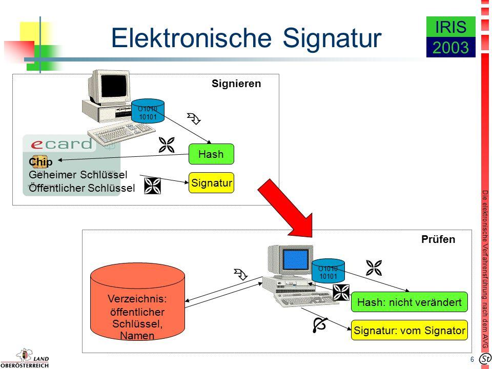 6 Die elektronische Verfahrensführung nach dem AVG IRIS 2003 Signieren Hash Chip Geheimer Schlüssel Öffentlicher Schlüssel Signatur O1010 10101     Signatur: vom Signator Verzeichnis: öffentlicher Schlüssel, Namen  Hash: nicht verändert   Prüfen Elektronische Signatur