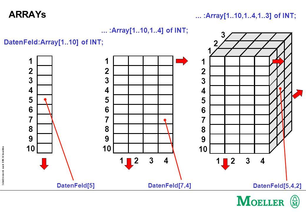 Schutzvermerk nach DIN 34 beachten DatenFeld:Array[1..10] of INT; 1 2 3 4 5 6 7 8 9 10 DatenFeld[5]... :Array[1..10,1..4,1..3] of INT; 1 3 1234 2 2 3