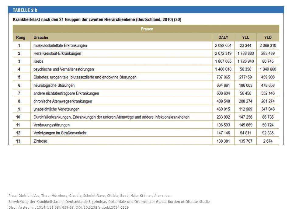 Plass, Dietrich; Vos, Theo; Hornberg, Claudia; Scheidt-Nave, Christa; Zeeb, Hajo; Krämer, Alexander Entwicklung der Krankheitslast in Deutschland: Ergebnisse, Potenziale und Grenzen der Global Burden of Disease-Studie Dtsch Arztebl Int 2014; 111(38): 629-38; DOI: 10.3238/arztebl.2014.0629