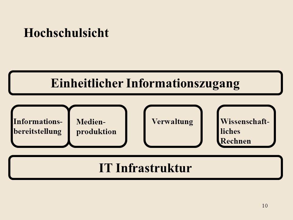 IT Infrastruktur Einheitlicher Informationszugang Informations- bereitstellung Medien- produktion VerwaltungWissenschaft- liches Rechnen Hochschulsicht 10