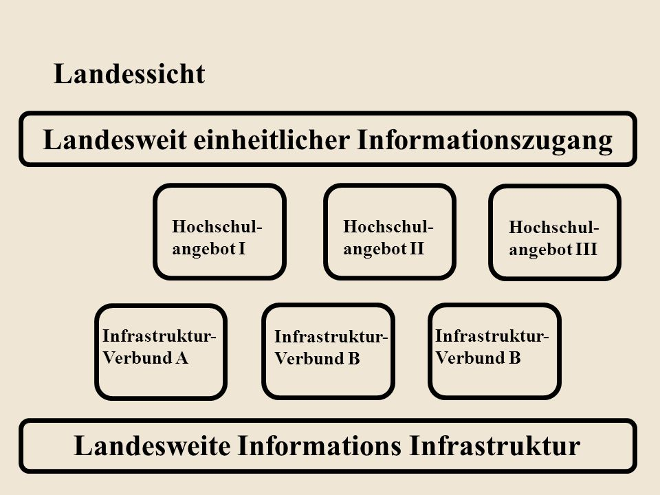 Landesweite Informations Infrastruktur Landesweit einheitlicher Informationszugang Hochschul- angebot I Landessicht Hochschul- angebot II Hochschul- angebot III Infrastruktur- Verbund A Infrastruktur- Verbund B Infrastruktur- Verbund B