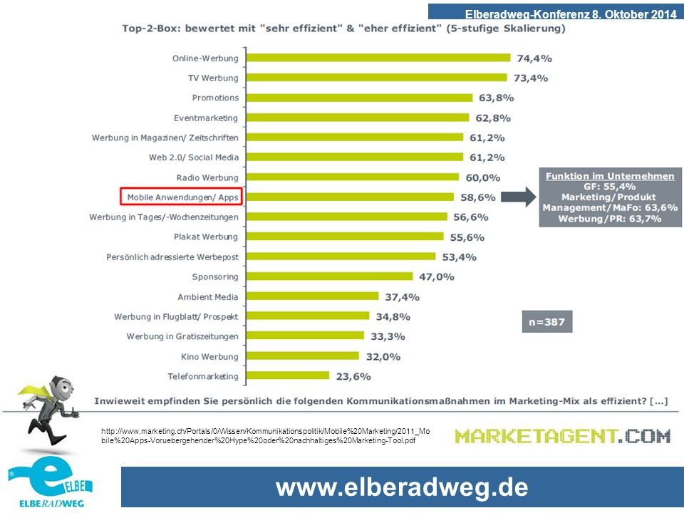 www.elberadweg.de Elberadweg-Konferenz 8. Oktober 2014 http://www.marketing.ch/Portals/0/Wissen/Kommunikationspolitik/Mobile%20Marketing/2011_Mo bile%