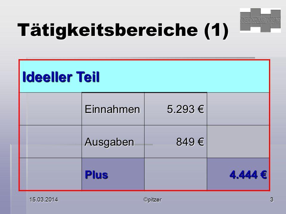 15.03.2014©pitzer3 Tätigkeitsbereiche (1) Ideeller Teil Einnahmen 5.293 € Ausgaben 849 € Plus 4.444 €