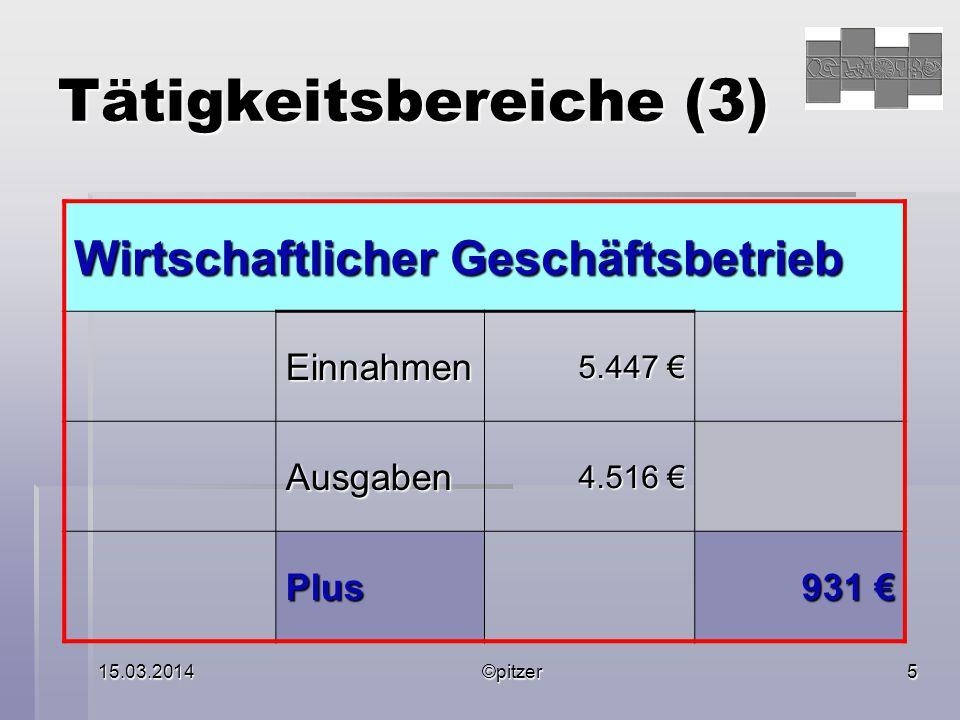 15.03.2014©pitzer5 Tätigkeitsbereiche (3) Wirtschaftlicher Geschäftsbetrieb Einnahmen 5.447 € Ausgaben 4.516 € Plus 931 €