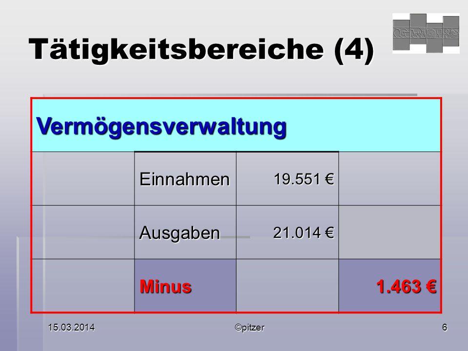 15.03.2014©pitzer6 Tätigkeitsbereiche (4) Vermögensverwaltung Einnahmen 19.551 € Ausgaben 21.014 € Minus 1.463 €