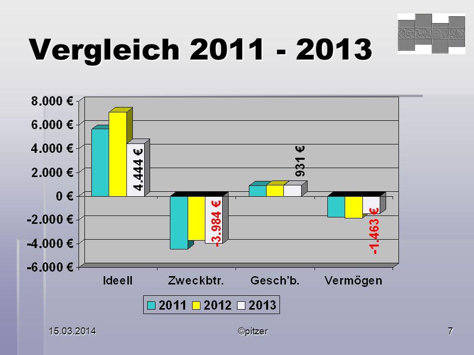 15.03.2014©pitzer7 Vergleich 2011 - 2013