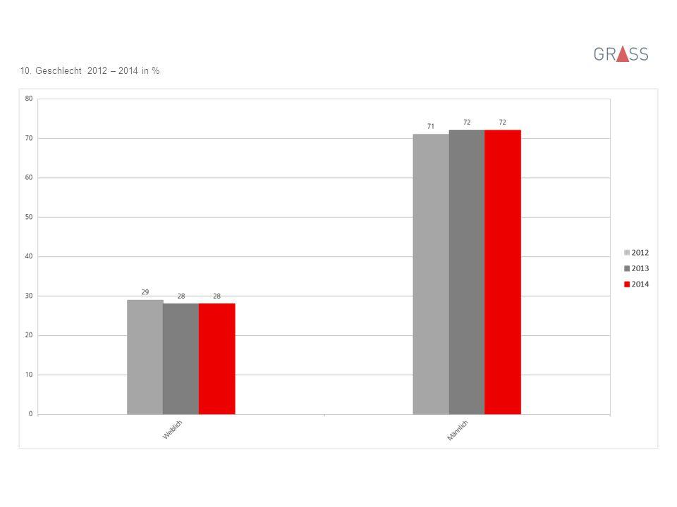10. Geschlecht 2012 – 2014 in %
