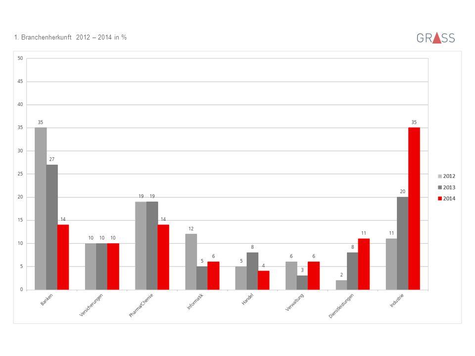 1. Branchenherkunft 2012 – 2014 in %