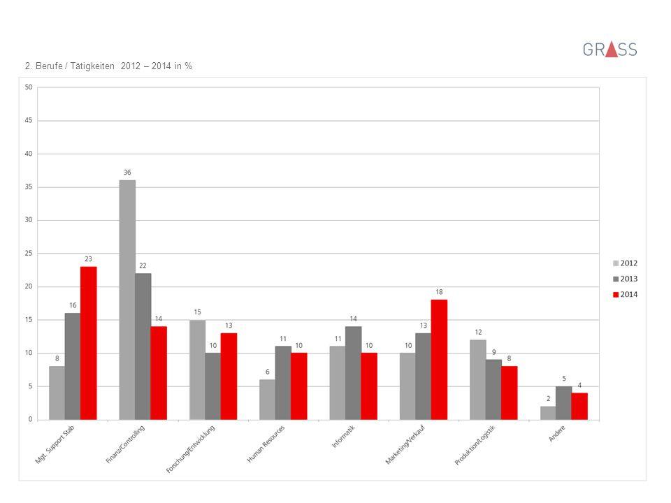 2. Berufe / Tätigkeiten 2012 – 2014 in %