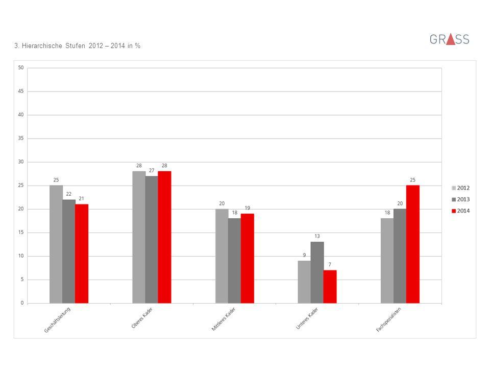 3. Hierarchische Stufen 2012 – 2014 in %