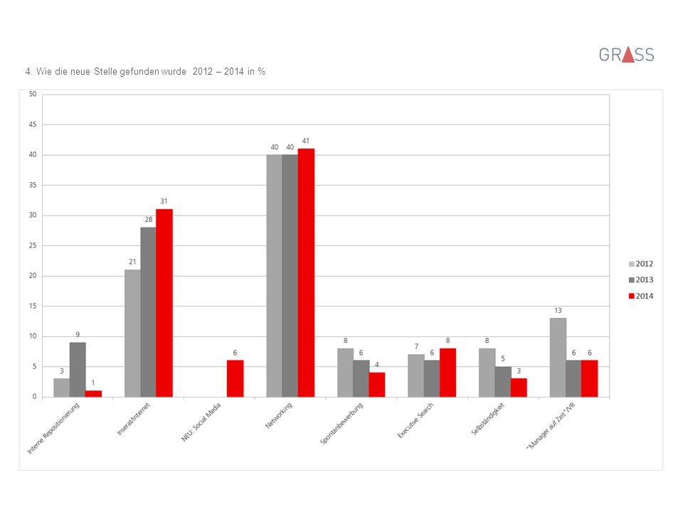 5. Branchenwechsel 2012 – 2014 in %