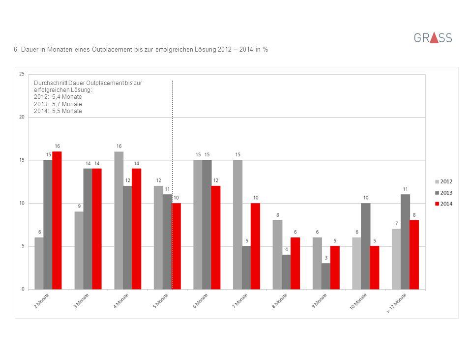 6. Dauer in Monaten eines Outplacement bis zur erfolgreichen Lösung 2012 – 2014 in % Durchschnitt Dauer Outplacement bis zur erfolgreichen Lösung: 201
