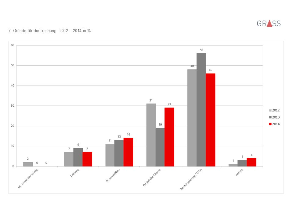 8. Ausbildung 2012 – 2014 in %