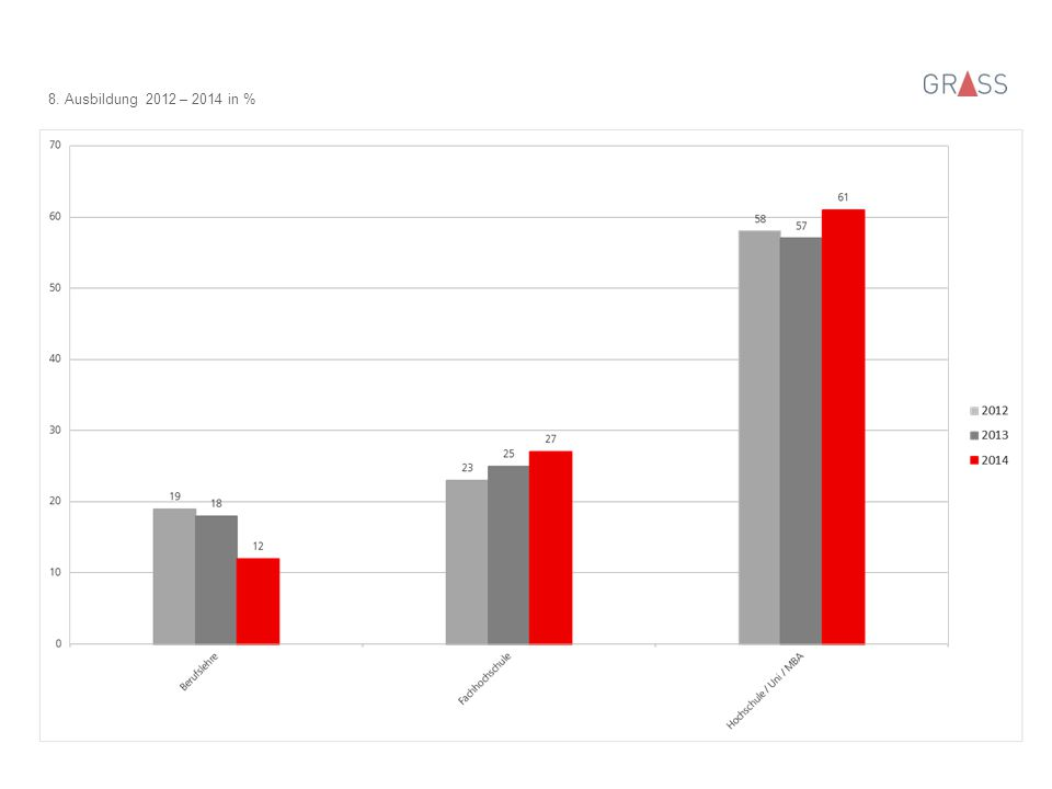 9. Altersverteilung 2012 – 2014 in %