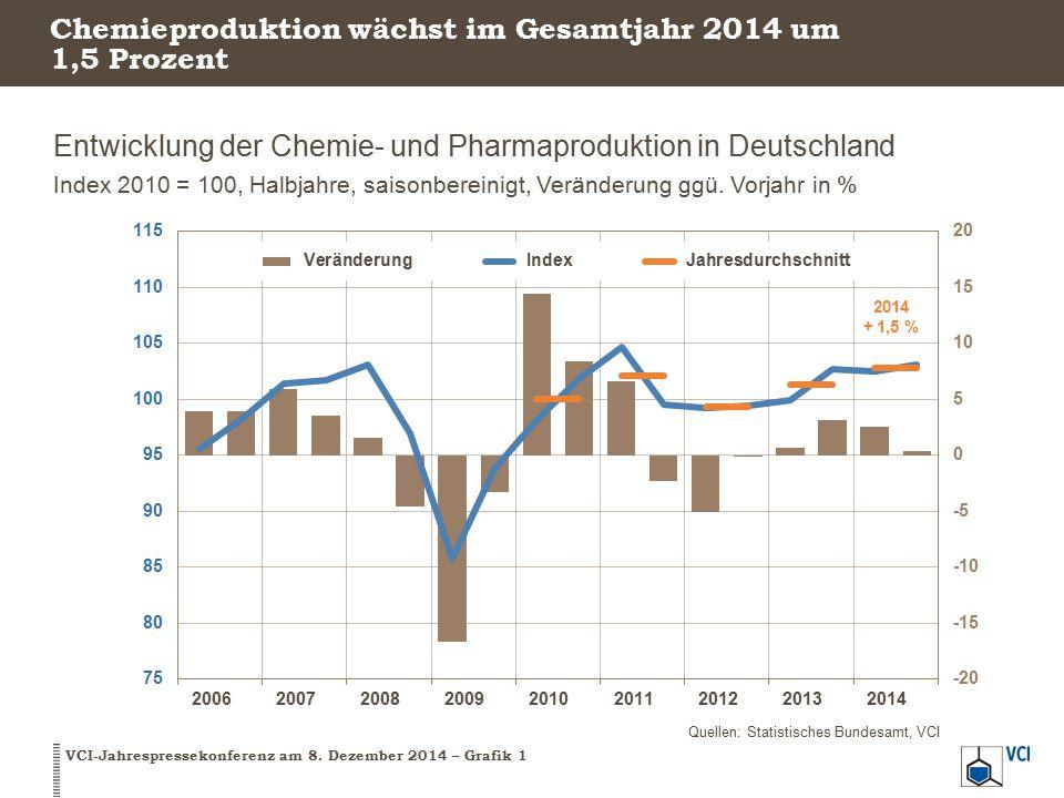 Chemieproduktion wächst im Gesamtjahr 2014 um 1,5 Prozent Entwicklung der Chemie- und Pharmaproduktion in Deutschland Index 2010 = 100, Halbjahre, sai