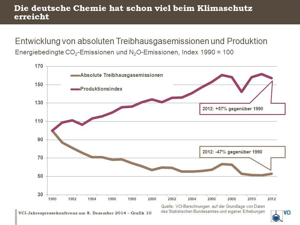 Die deutsche Chemie hat schon viel beim Klimaschutz erreicht Entwicklung von absoluten Treibhausgasemissionen und Produktion Energiebedingte CO 2 -Emi