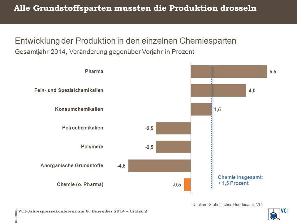 Trotz rückläufiger Preise konnte die deutsche Chemie ihren Gesamtumsatz leicht ausweiten Kernindikatoren der chemischen Industrie in Deutschland Gesamtjahr 2014, Veränderung gegenüber Vorjahr in Prozent VCI-Jahrespressekonferenz am 8.