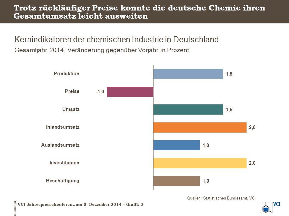 Trotz rückläufiger Preise konnte die deutsche Chemie ihren Gesamtumsatz leicht ausweiten Kernindikatoren der chemischen Industrie in Deutschland Gesam
