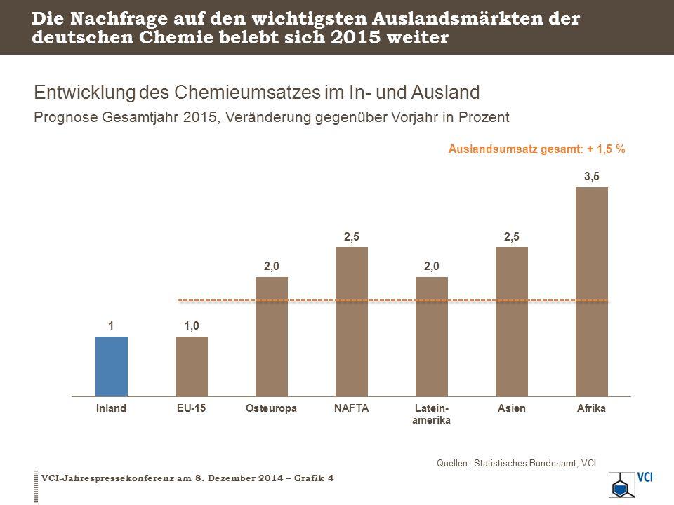 Das Chemiegeschäft wird im kommenden Jahr moderat wachsen Kernindikatoren der chemischen Industrie in Deutschland, Prognose Gesamtjahr 2015, Veränderung gegenüber Vorjahr in Prozent VCI-Jahrespressekonferenz am 8.