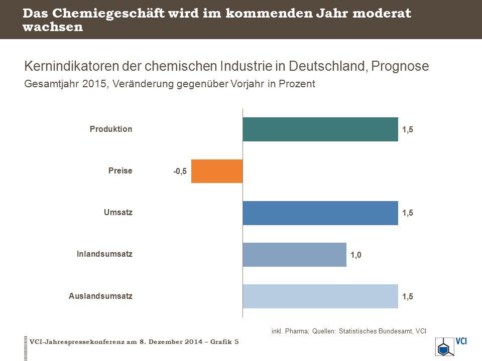 Das Chemiegeschäft wird im kommenden Jahr moderat wachsen Kernindikatoren der chemischen Industrie in Deutschland, Prognose Gesamtjahr 2015, Veränderu