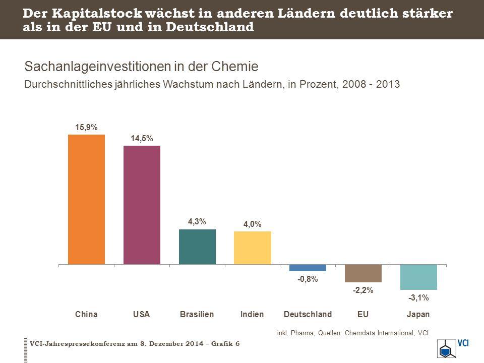 Der Kapitalstock wächst in anderen Ländern deutlich stärker als in der EU und in Deutschland Sachanlageinvestitionen in der Chemie Durchschnittliches