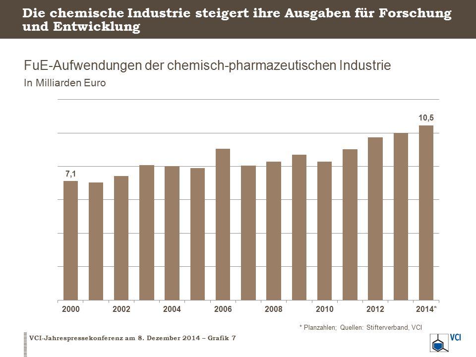 Die chemische Industrie steigert ihre Ausgaben für Forschung und Entwicklung FuE-Aufwendungen der chemisch-pharmazeutischen Industrie In Milliarden Eu