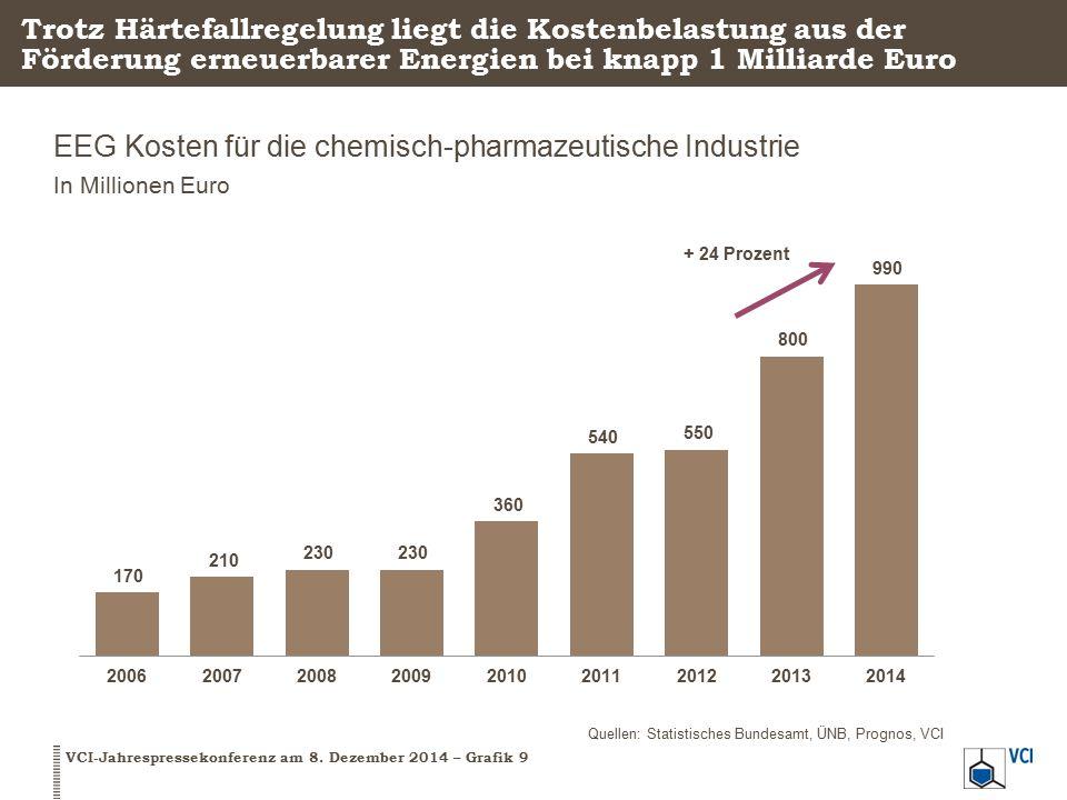 Die deutsche Chemie hat schon viel beim Klimaschutz erreicht Entwicklung von absoluten Treibhausgasemissionen und Produktion Energiebedingte CO 2 -Emissionen und N 2 O-Emissionen, Index 1990 = 100 Quelle: VCI-Berechnungen auf der Grundlage von Daten des Statistischen Bundesamtes und eigener Erhebungen 2012: -47% gegenüber 1990 2012: +57% gegenüber 1990 VCI-Jahrespressekonferenz am 8.
